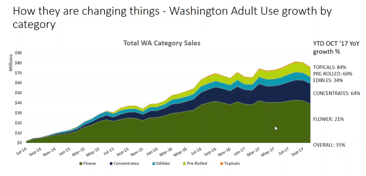 cannabis-consumption-trends-washington